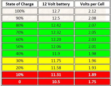 Battery power Levels.png